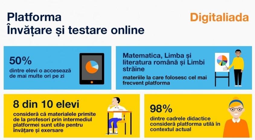 DIGITALIADA – platforma de învățare și testare online