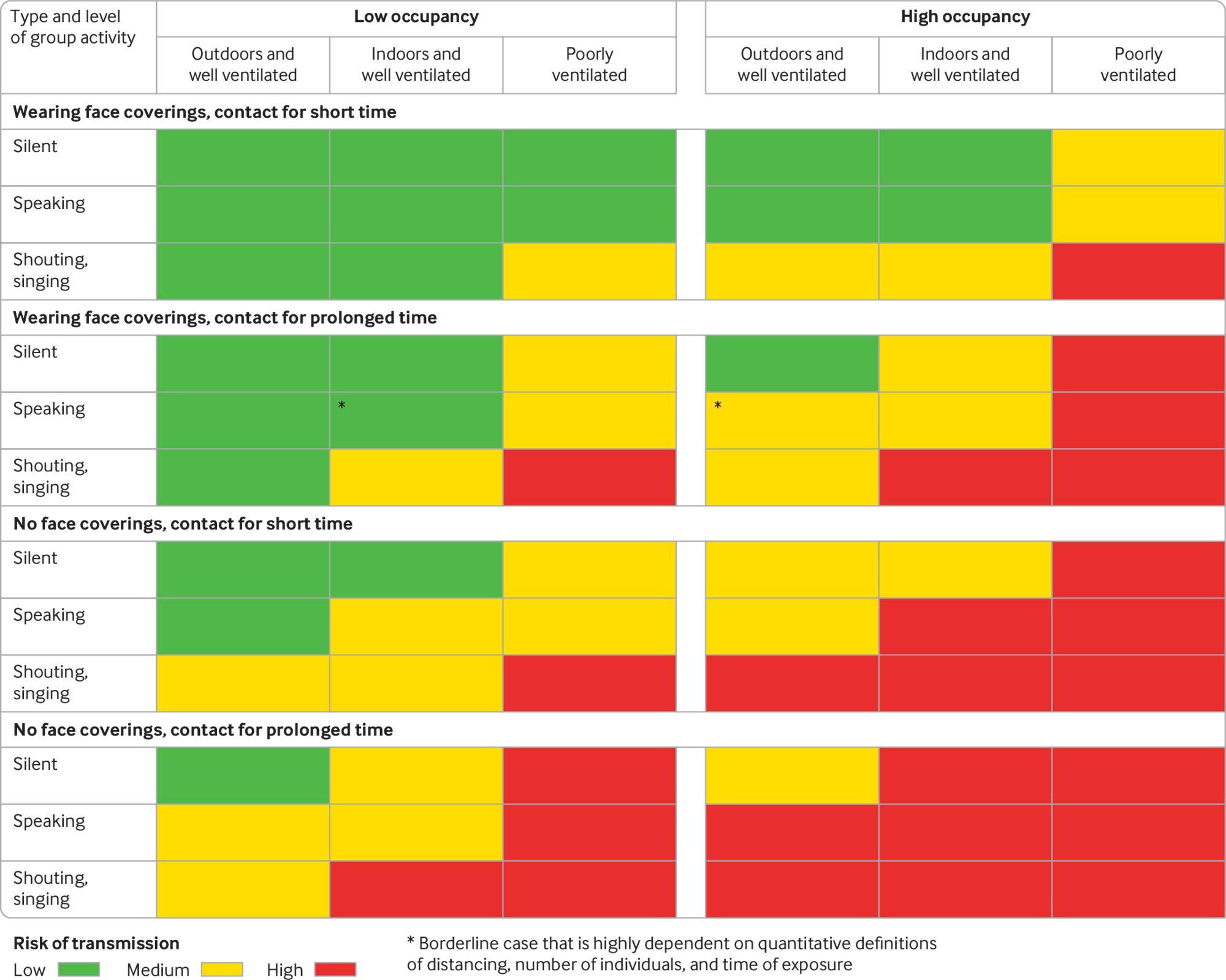 COVID: Care sunt factorii de risc ai transmiterii virusului în spații închise