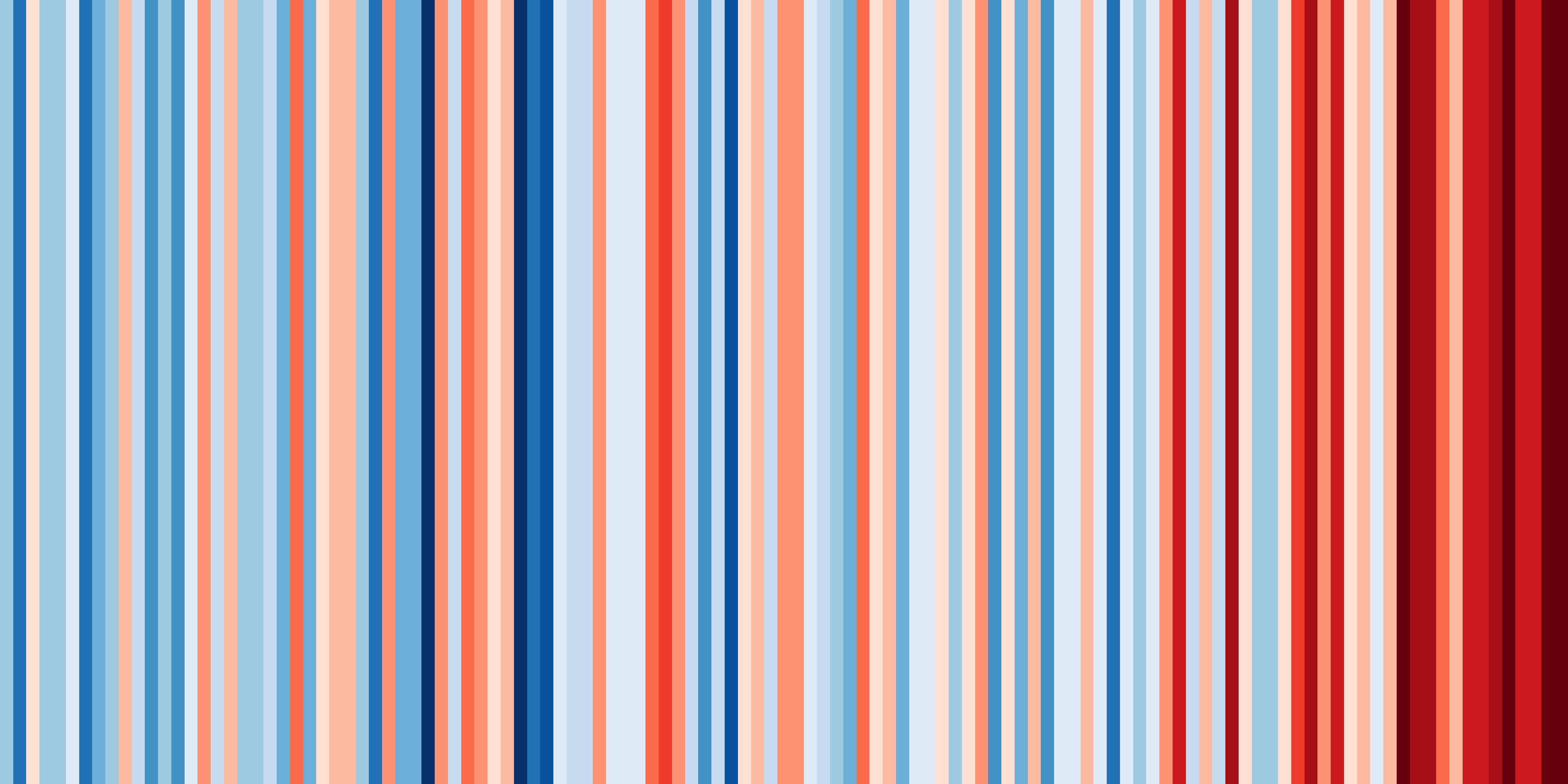 Graficul care arată schimbările uriașe de temperatură din țara noastră în ultimii 100 de ani: #ShowYourStripes
