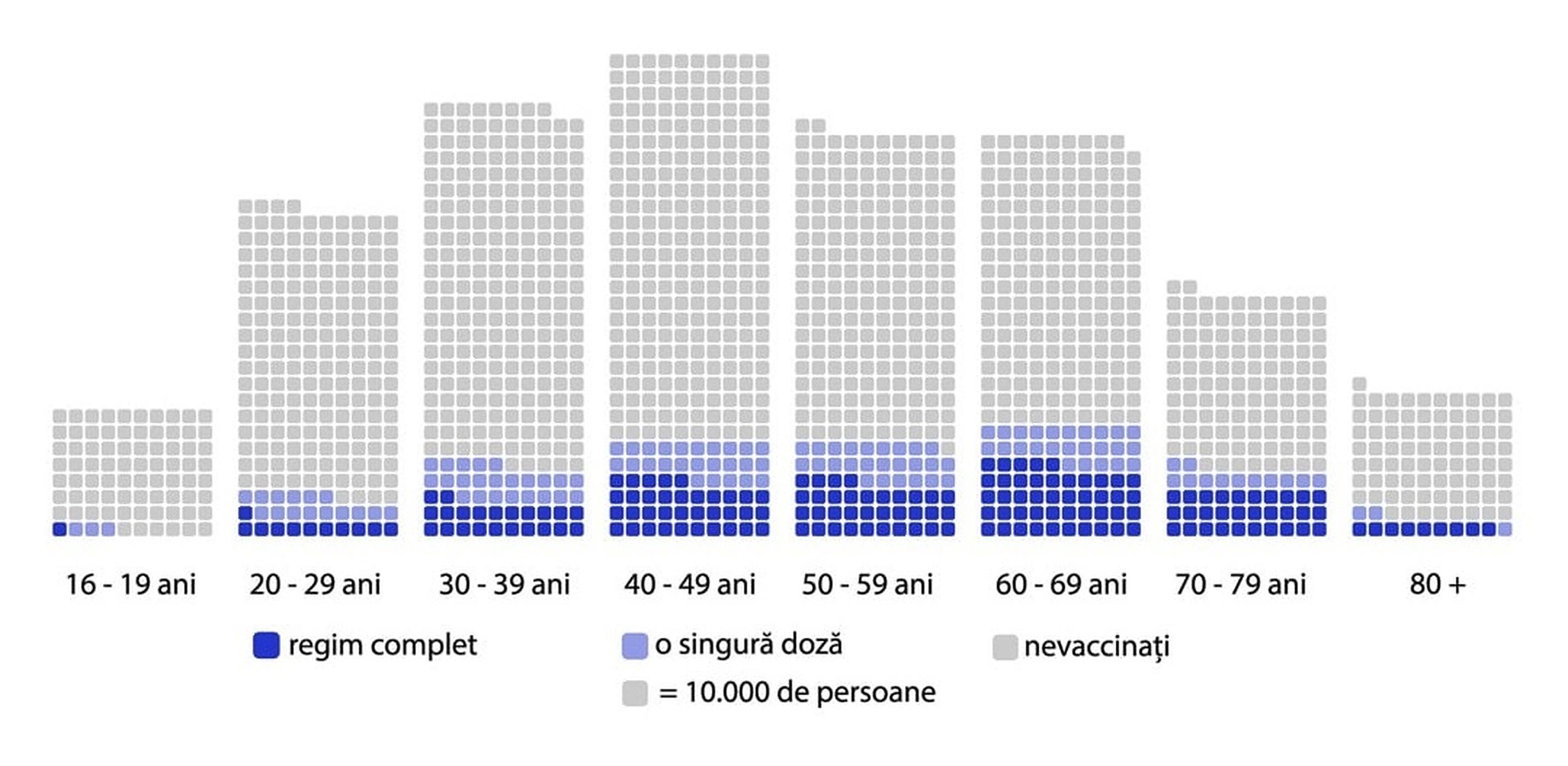 Cât de receptivi au fost românii la vaccinare, în funcție de vârstă. Categoria 60-69 de ani, în vârful clasamentului
